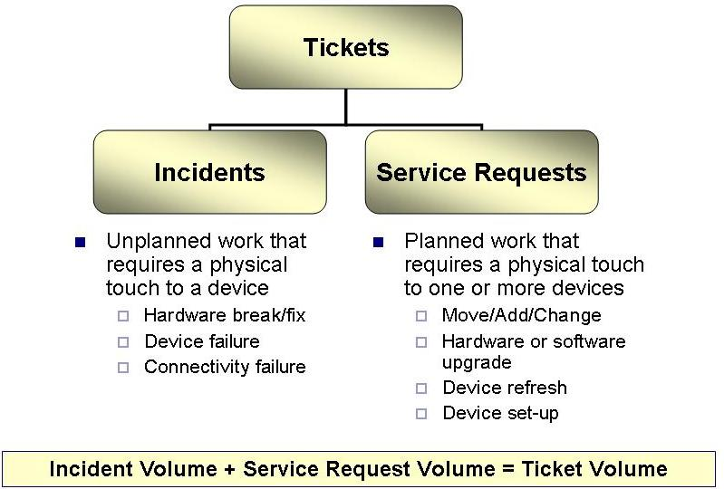 Figure 1  Tickets, Incidents and Service Requests