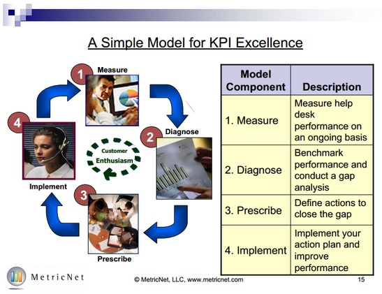 Figure 1 A Simple Model for KPI Excellence